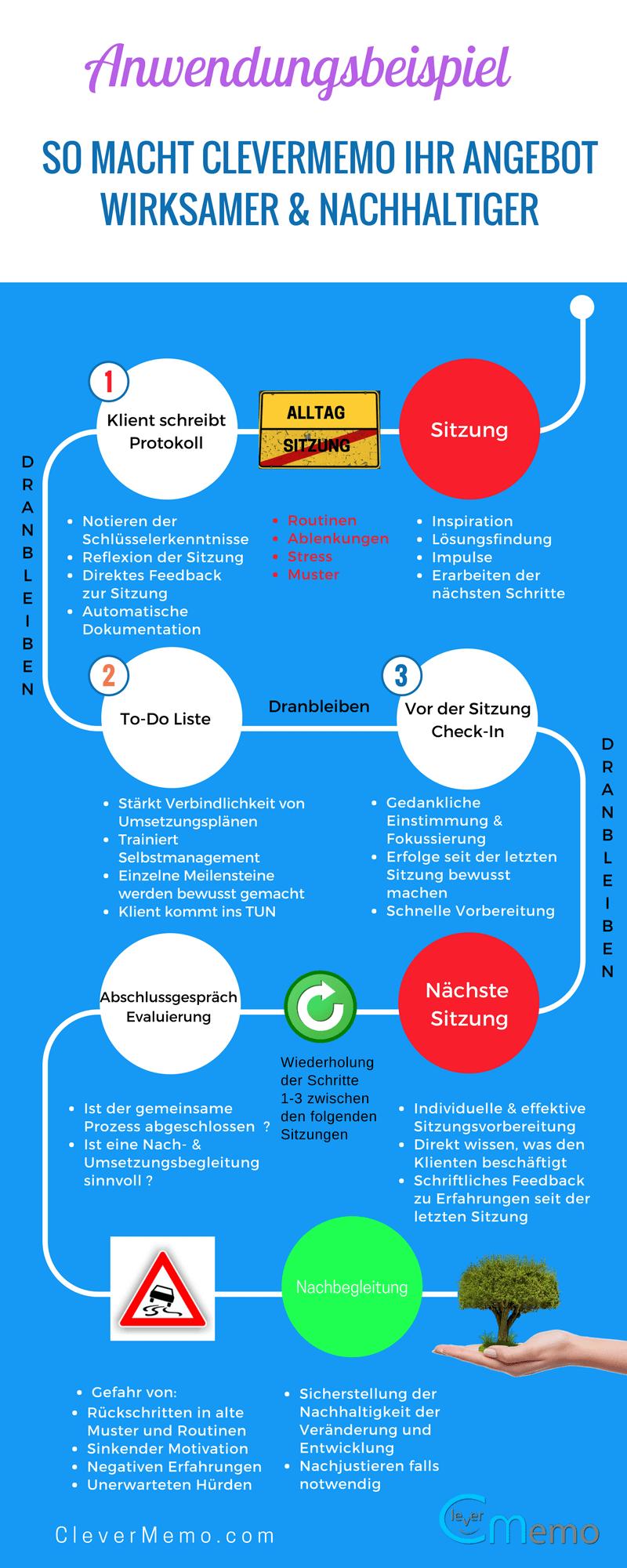 coaching-prozess-clevermemo-coaching-software