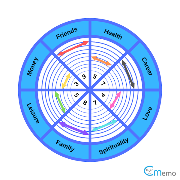 The Balance Of Life Wheel Assessment In Coaching The top countries of supplier is china, from which the. the balance of life wheel assessment in