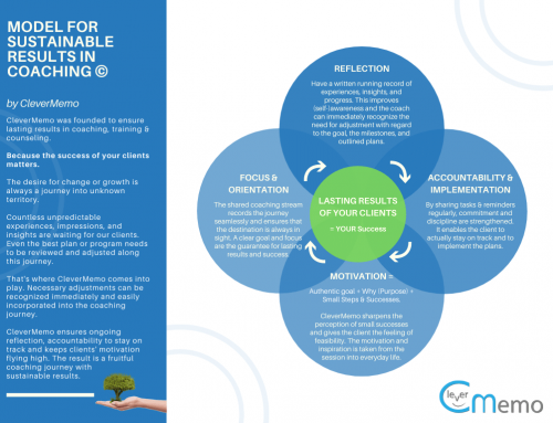 Model for Sustainable Results in Coaching and Counseling (Infographic)